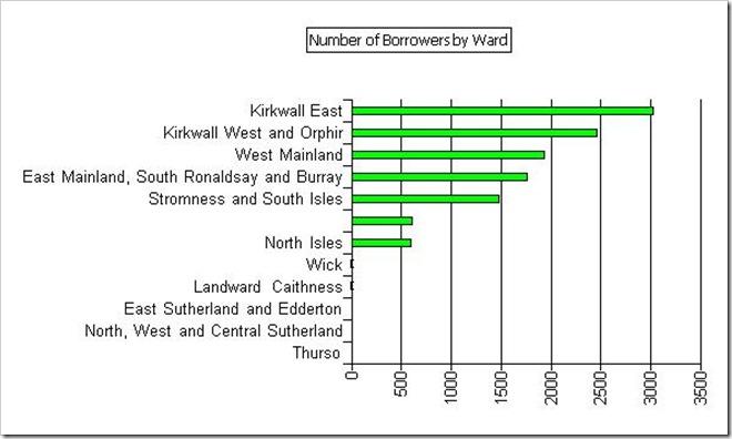 Ward density