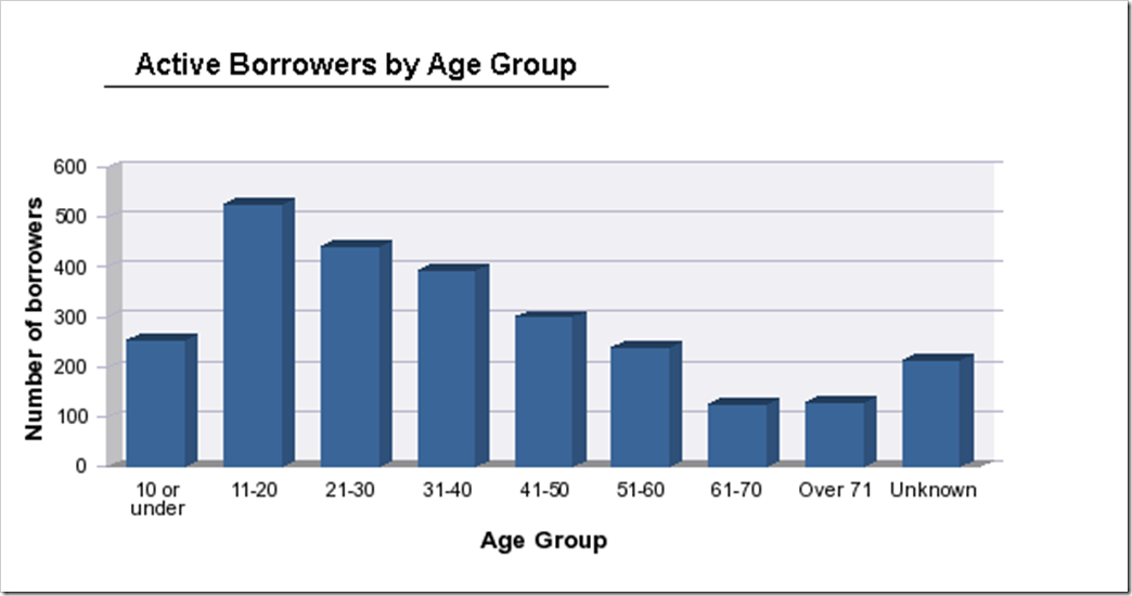 Loans by Age Band