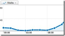 Visits for all visitors - Google Analytics